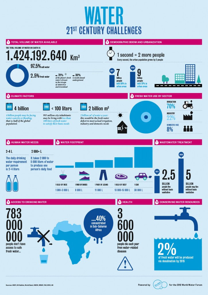 Infographic-over-water