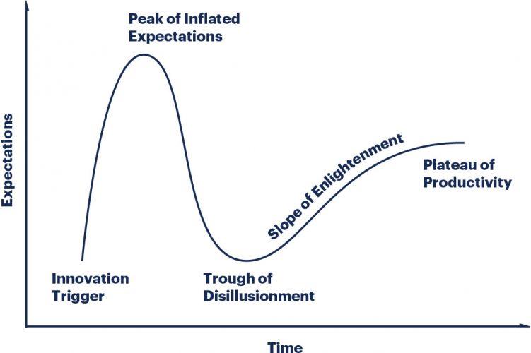 Innovatie - exponentiële groei