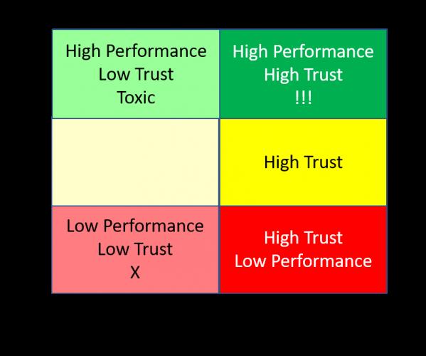 Prestaties vs vertrouwen